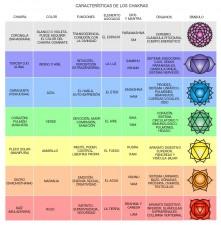 Chakras y efecto de los mantras y la música Correlación Nombres Colores Notas