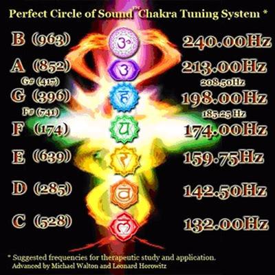 El poder generador del sonido