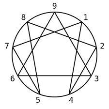 La dimensión espiritual del eneagrama: Los nueve rostros del alma Sandra Maitri Libro para bajar