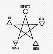Los 4 Elementos en la Magia de la Naturaleza