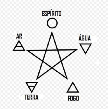 Quatro_elementos_e_pentagrama_In_Portuguese.jpg