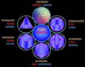 Sólidos platónicos Geometría sagrada Como usarla en la vida diaria Video